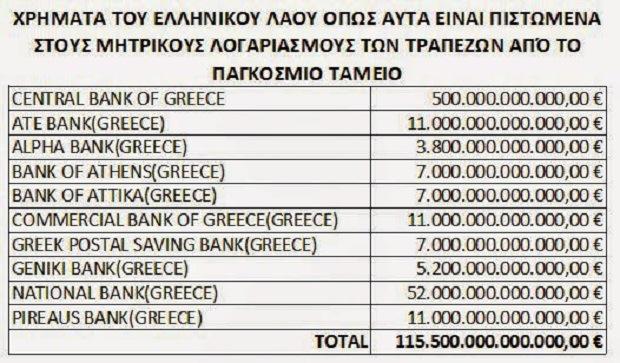 Πολιτικοὶ ἀπατεῶνες καὶ παγκόσμια καταπιστεύματα.14